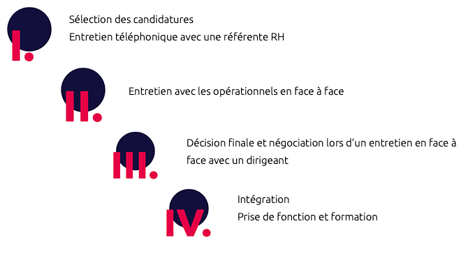 recrutement-4etapes